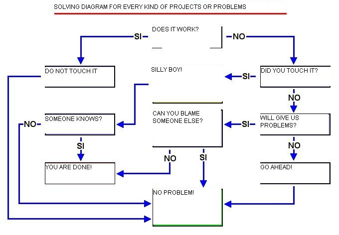 Алгоритм решения проблем